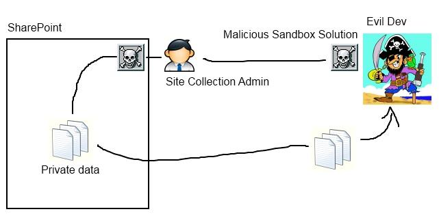 malsandbox